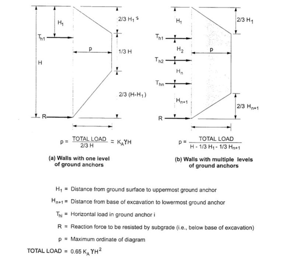 Active and passive coefficients of lateral earth pressures - DeepEx