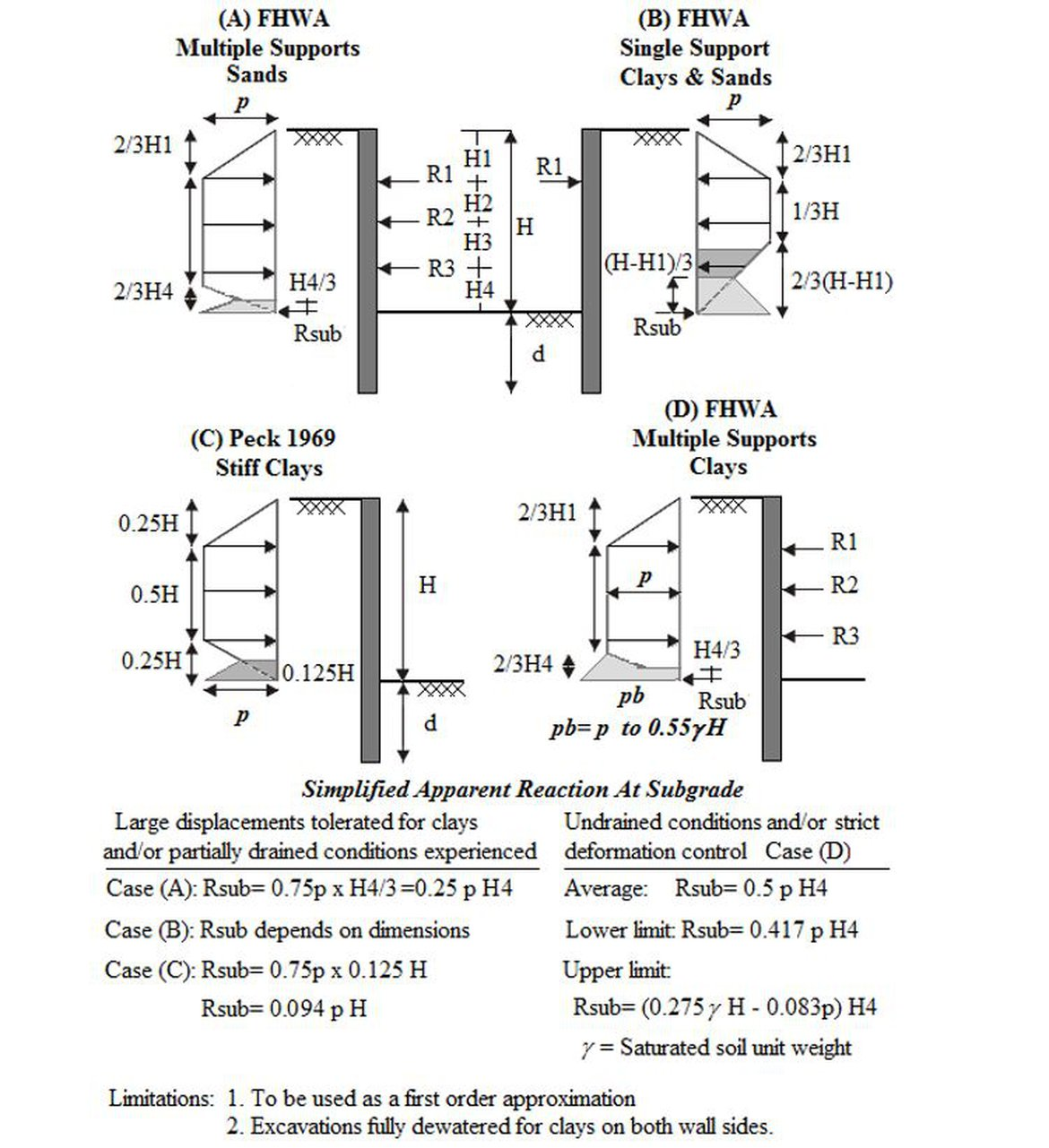 Modifications to stiff clay and fhwa diagrams deepex figure proposed modifications to stiff clay and fhwa apparent lateral earth pressure diagrams konstantakos 2010 pooptronica